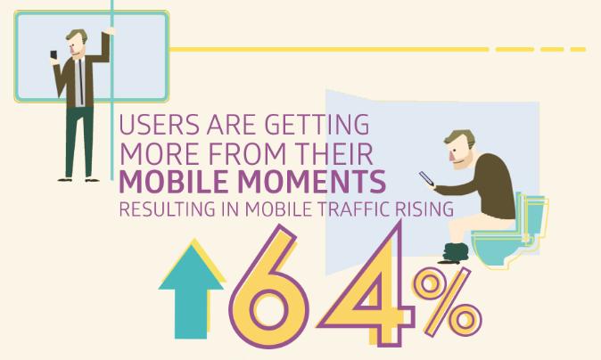 Wolfgang Digital E-commerce Study Q2 2015 Infographic