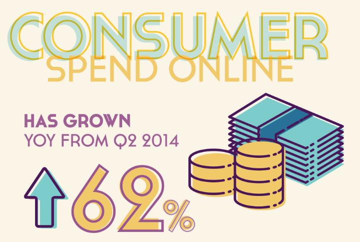 Wolfgang Digital's E-commerce Study Q2 2015
