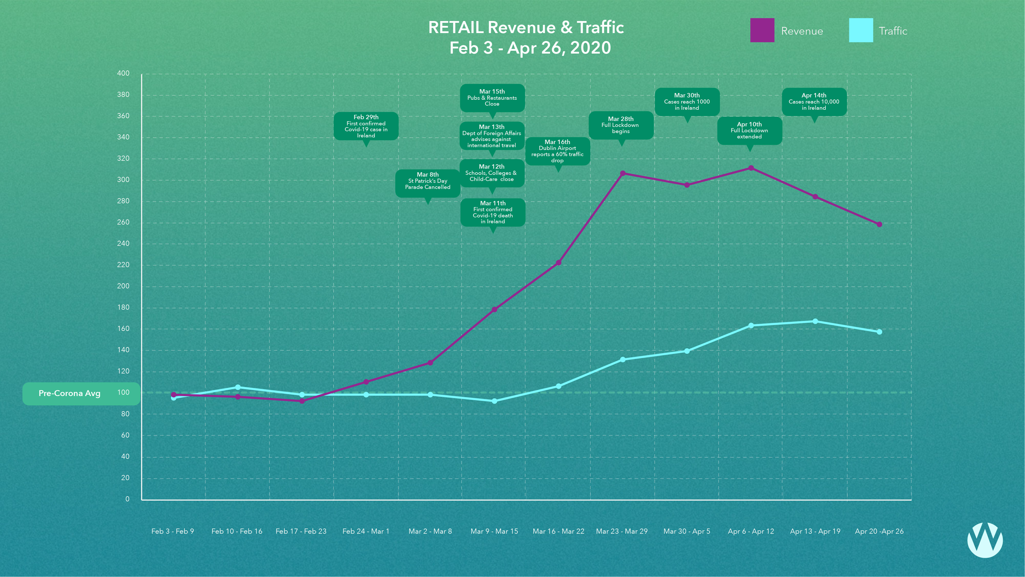 Retail Traffic and Revenue