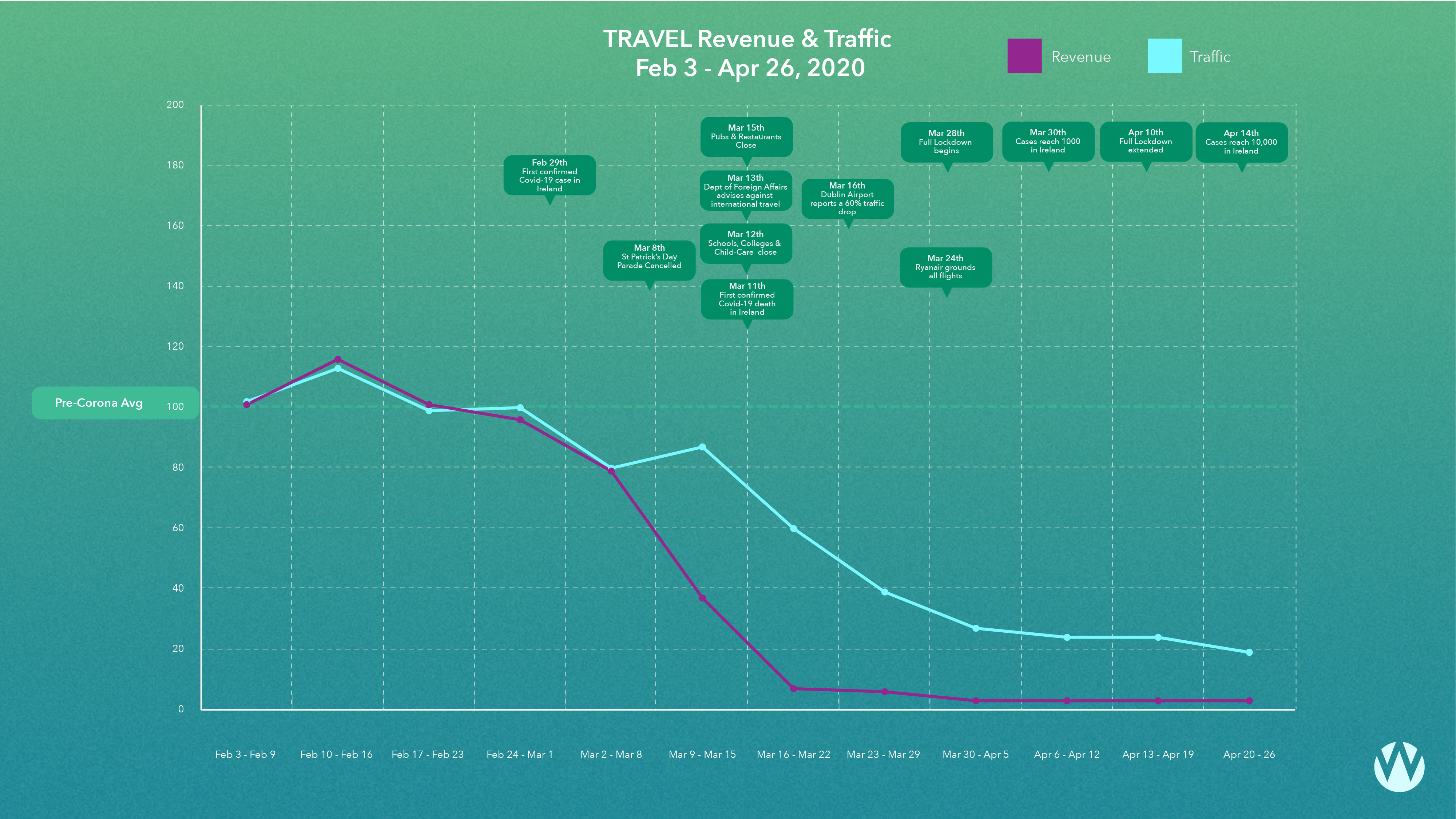 Travel Traffic and Revenue