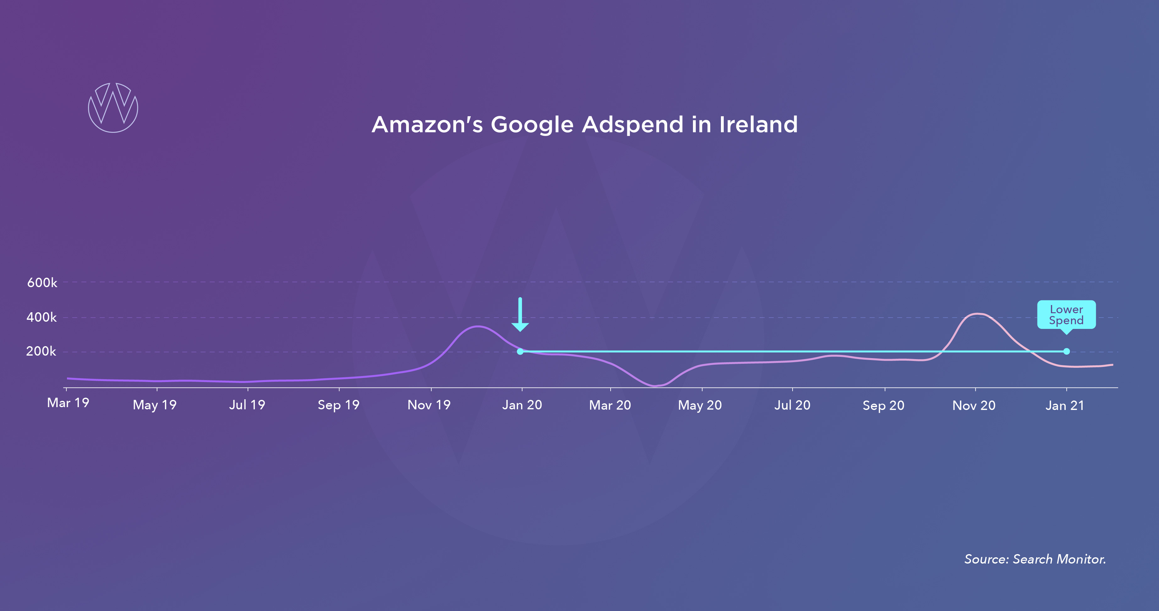 Amazon reduced spend in Ireland
