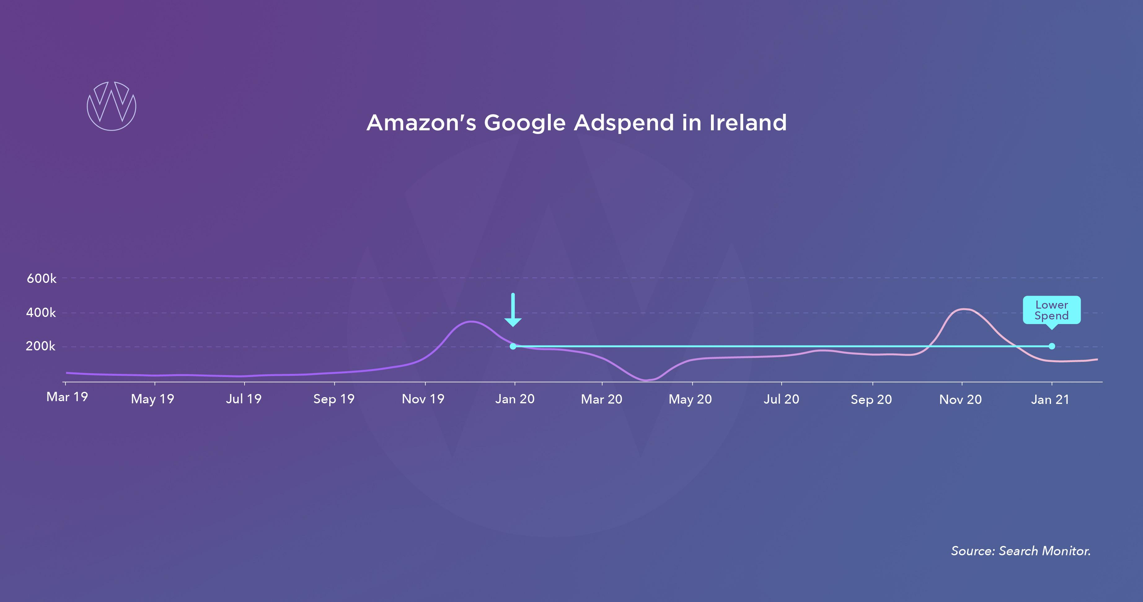Amazon reduced spend in Ireland