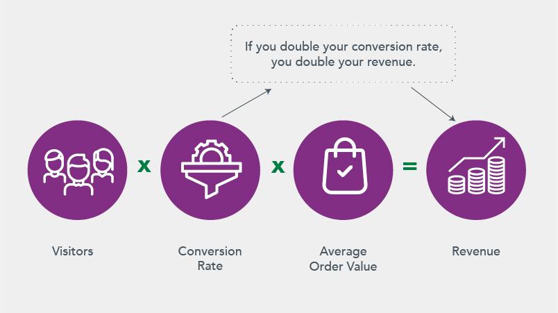 Revenue formula