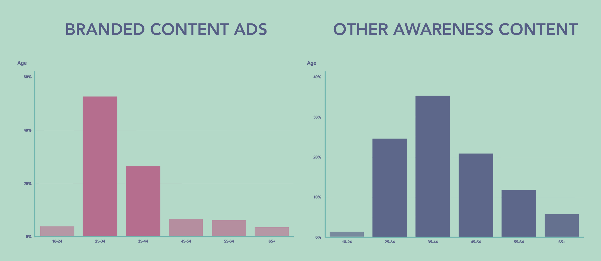 Branded Content Ads - Users