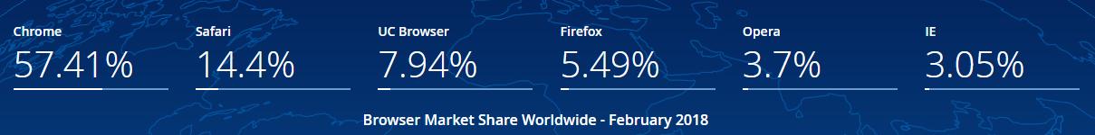 Browser Market Share 2018