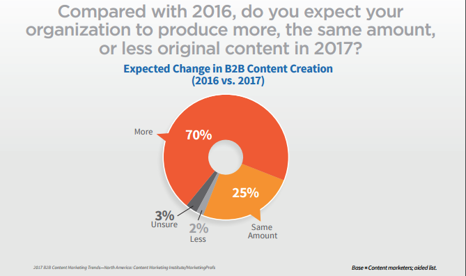 Content Marketing Stats