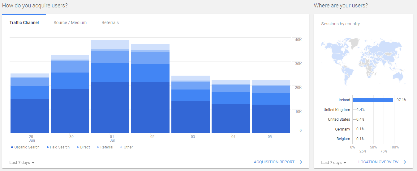 Google Analytics Home Dashboard - Wolfgang Digital