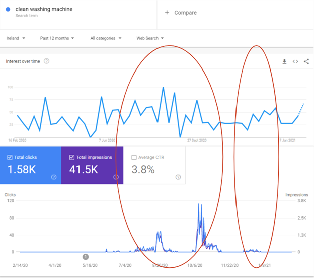 Google Discover Trendability Factor