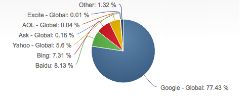 Google Global Domination