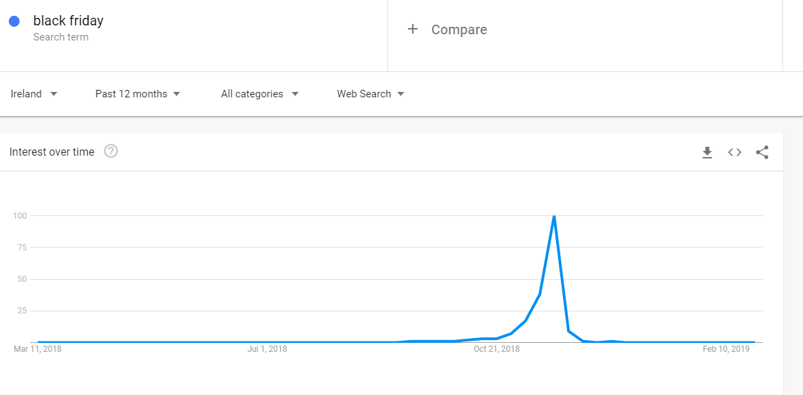 Google Trends for Black Friday