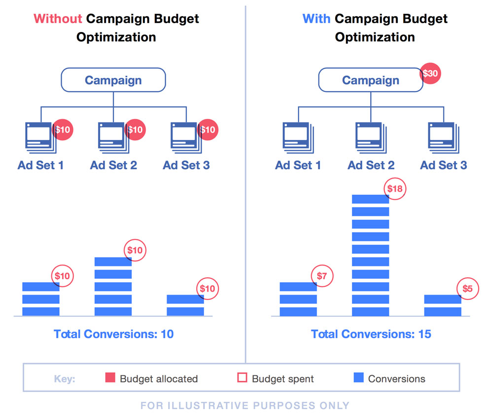 How to use Campaign Budget Optimisation
