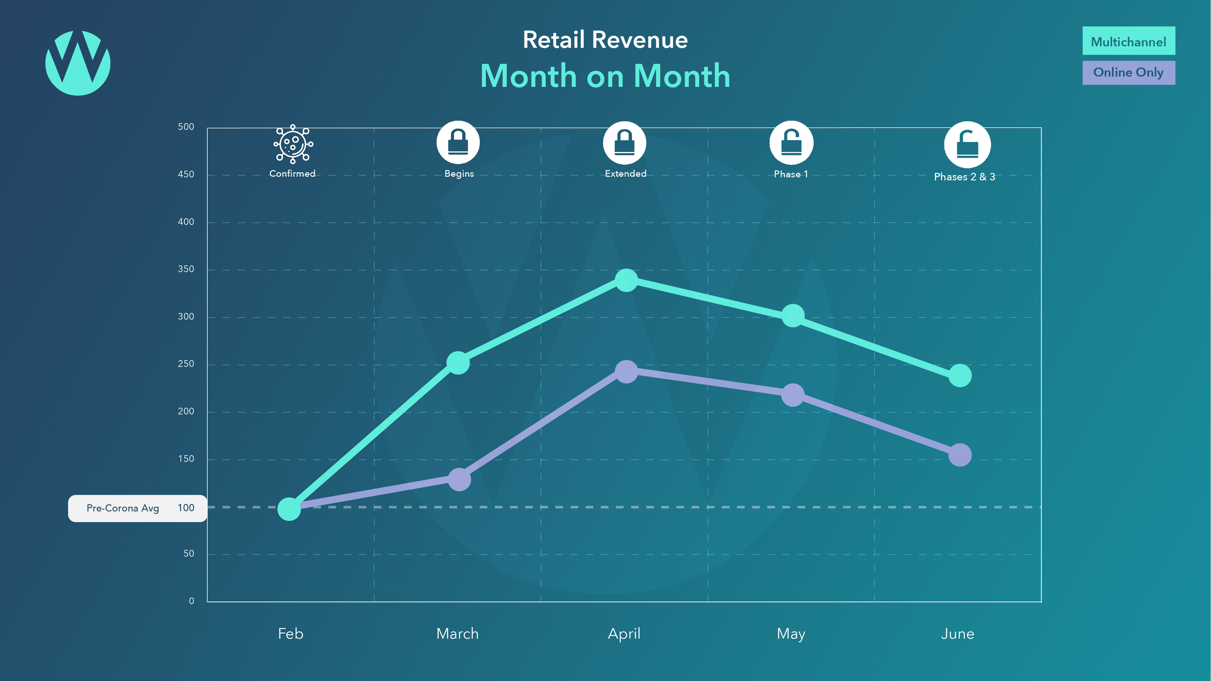 Retail Revenue month on month Feb to June 2020