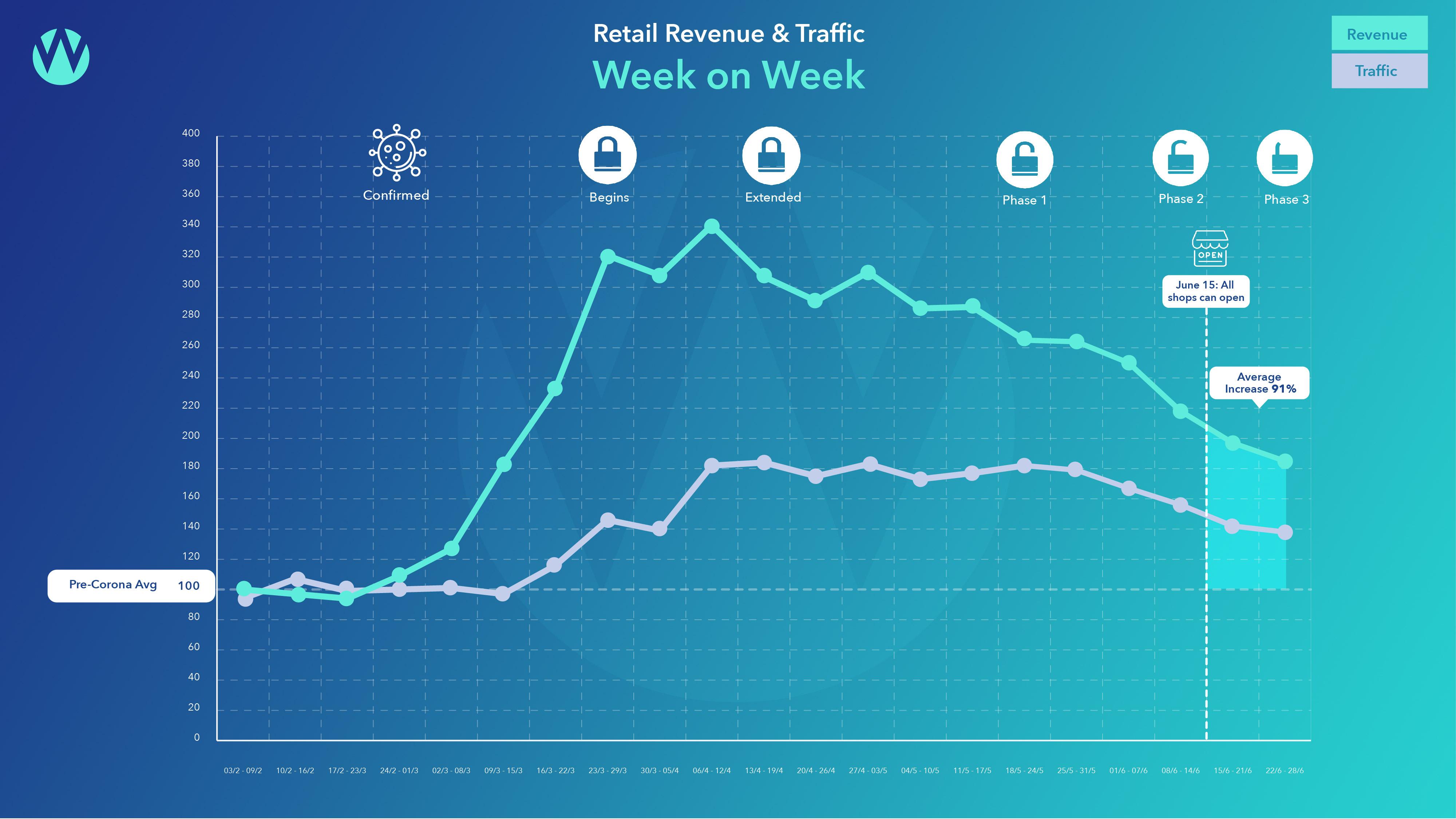 Retail revenue week on week Feb to June 2020