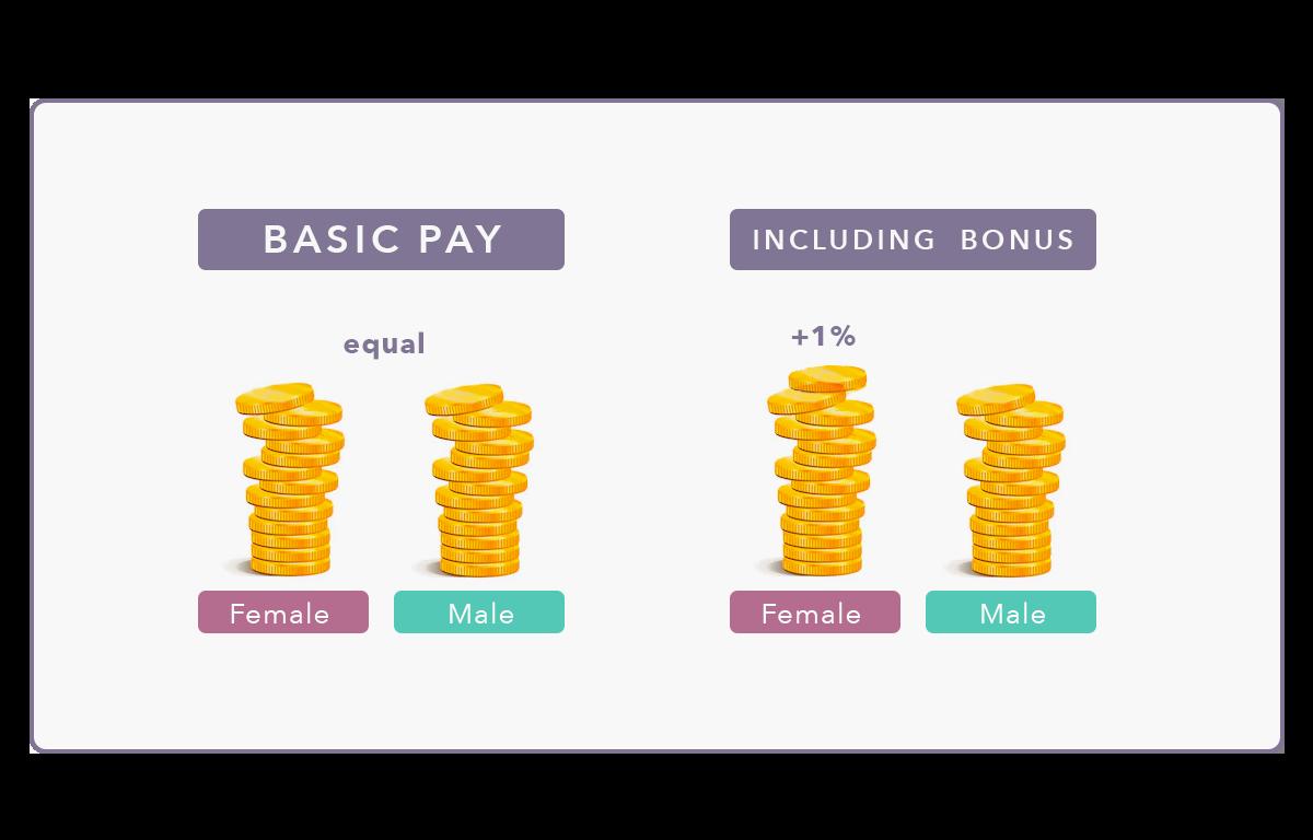 Equal Pay at Wolfgang Digital