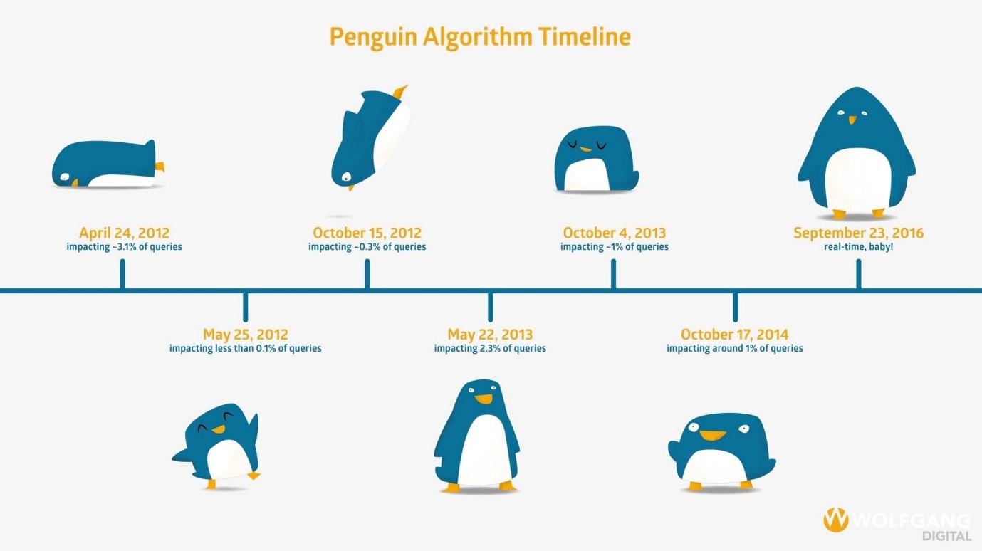 Penguin Algorithm Timeline