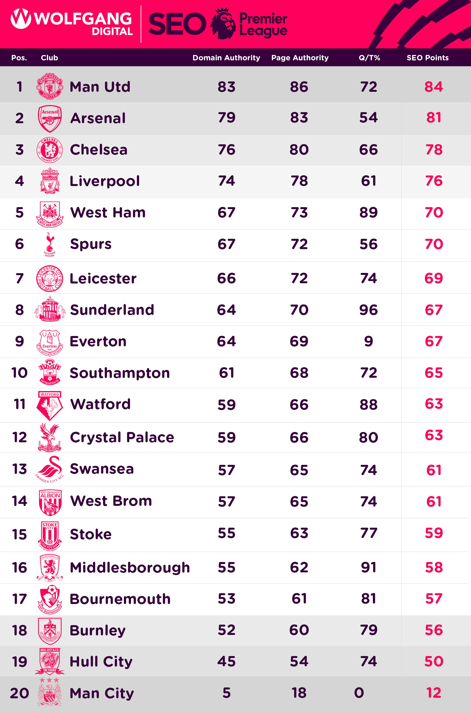 What if seo metrics could win the premier league - Premier league table table ...