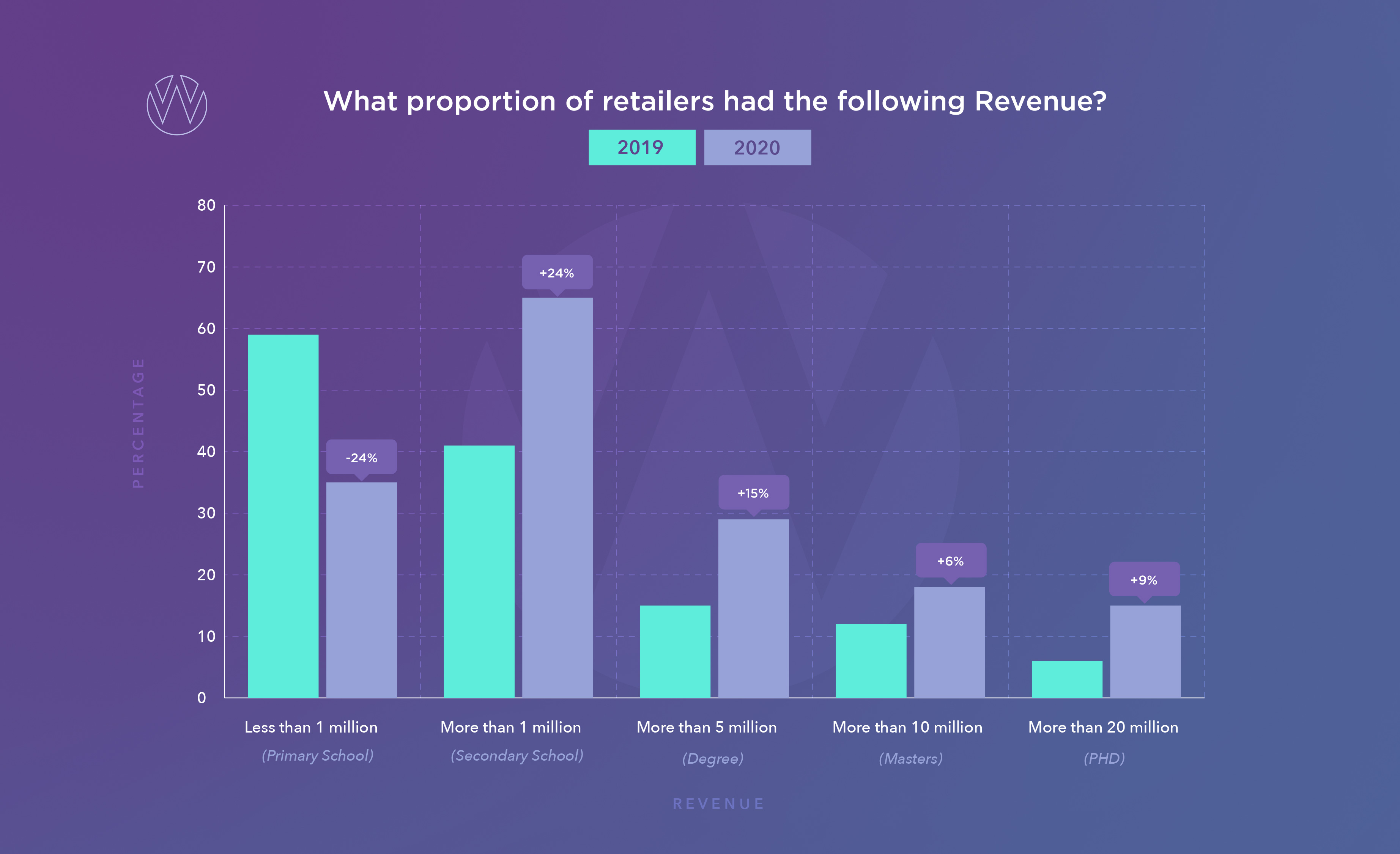 Size of irish e-commerce retailers by revenue