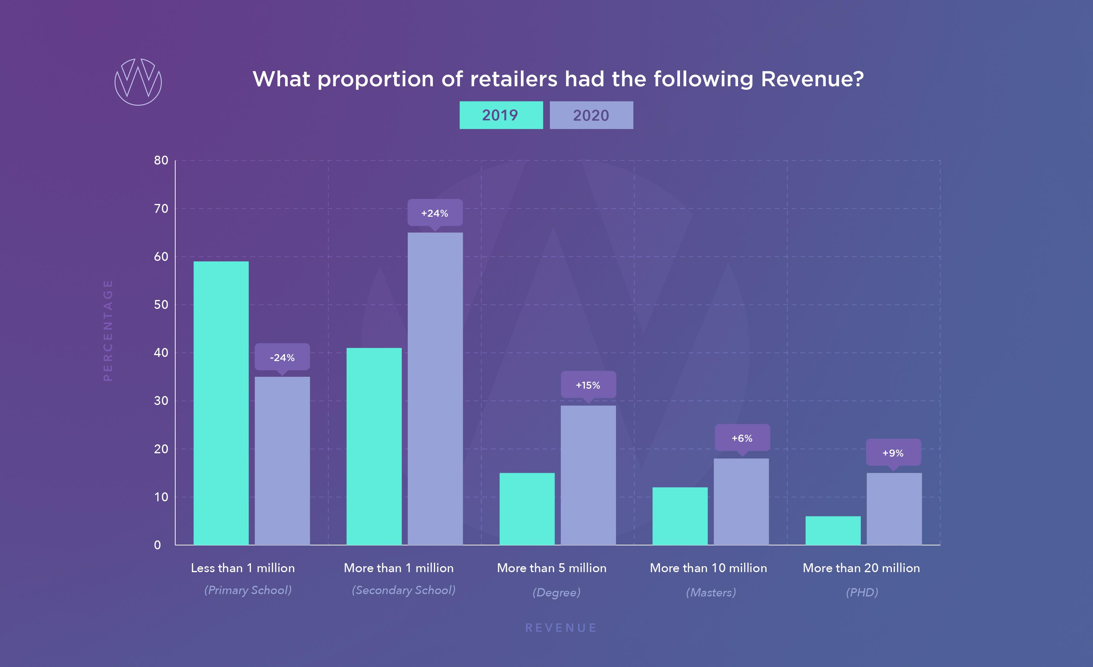 Size of irish e-commerce retailers by revenue