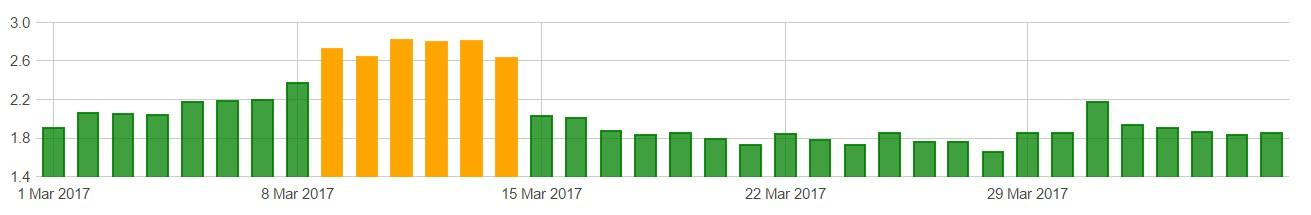 Algoroo - Google Update - SEO Down Low