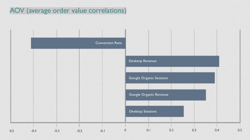 order value correlation