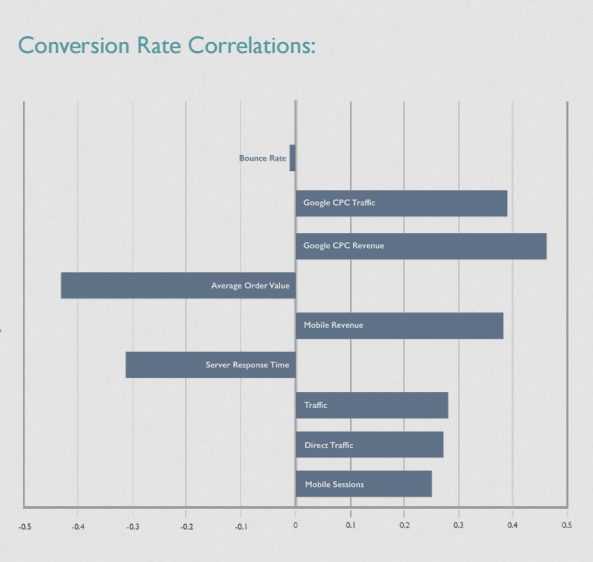 conversion rate correlation