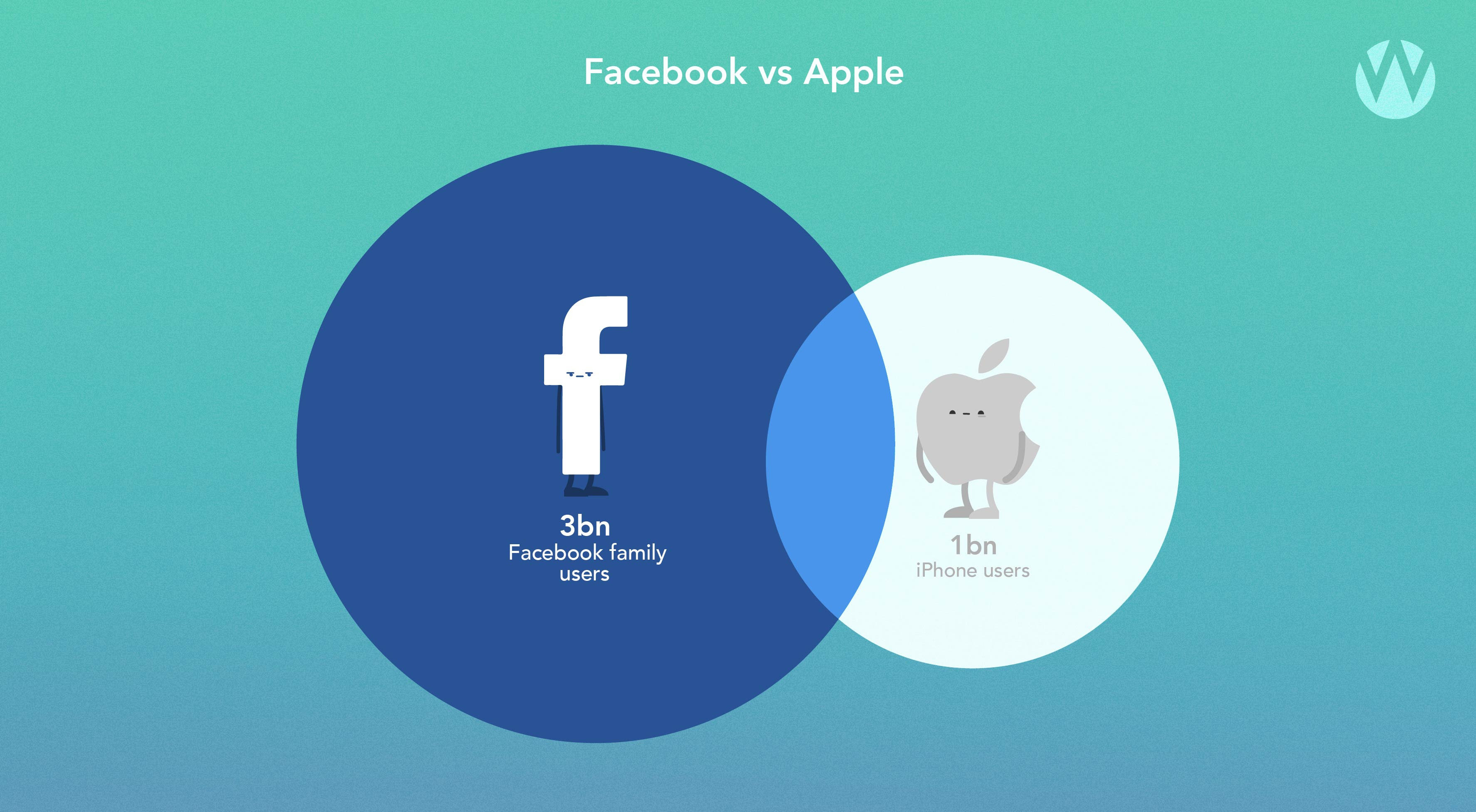 3bn facebook users and 1bn iphone users