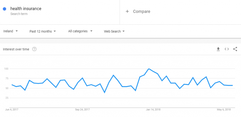 Google Trends - Health Insurance Trends