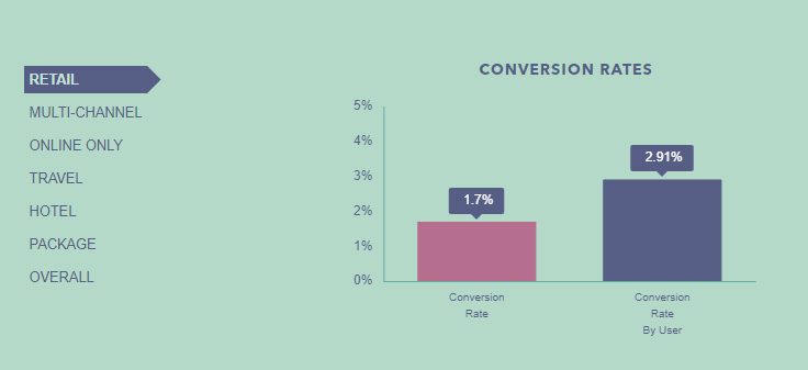 What is a Good Ecommerce Conversion Rate