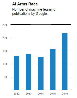 chart showing the number of machine learning articles published by Google