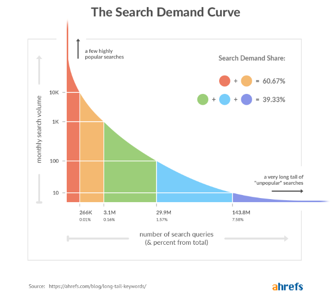 The Search Demand Curve - Tim Soulo