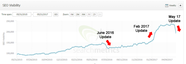 seo visibility following google algorithm updates