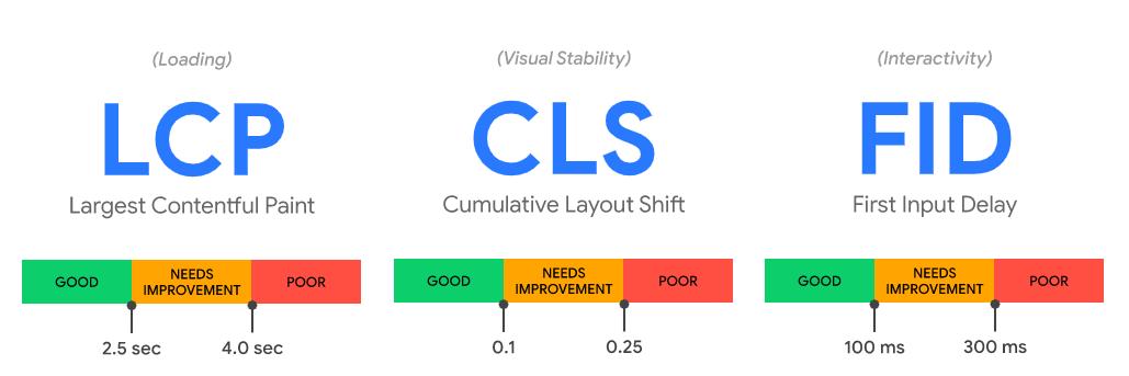 Web vitals metrics