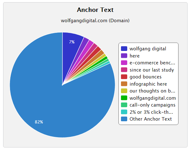 wolfgang digital anchor text