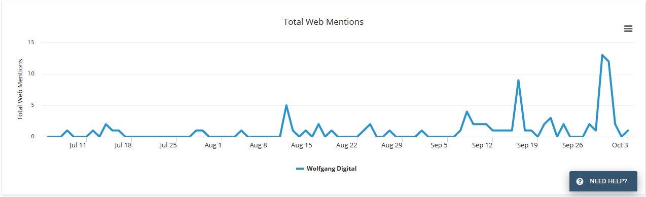 wolfgang digital web mentions