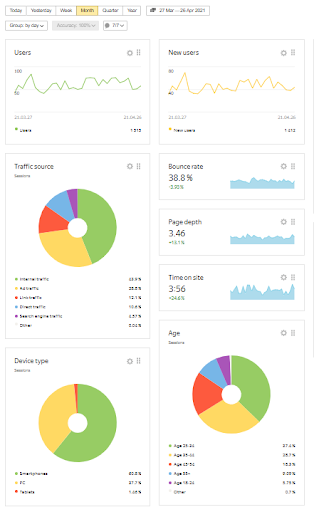 Yandex dashboard